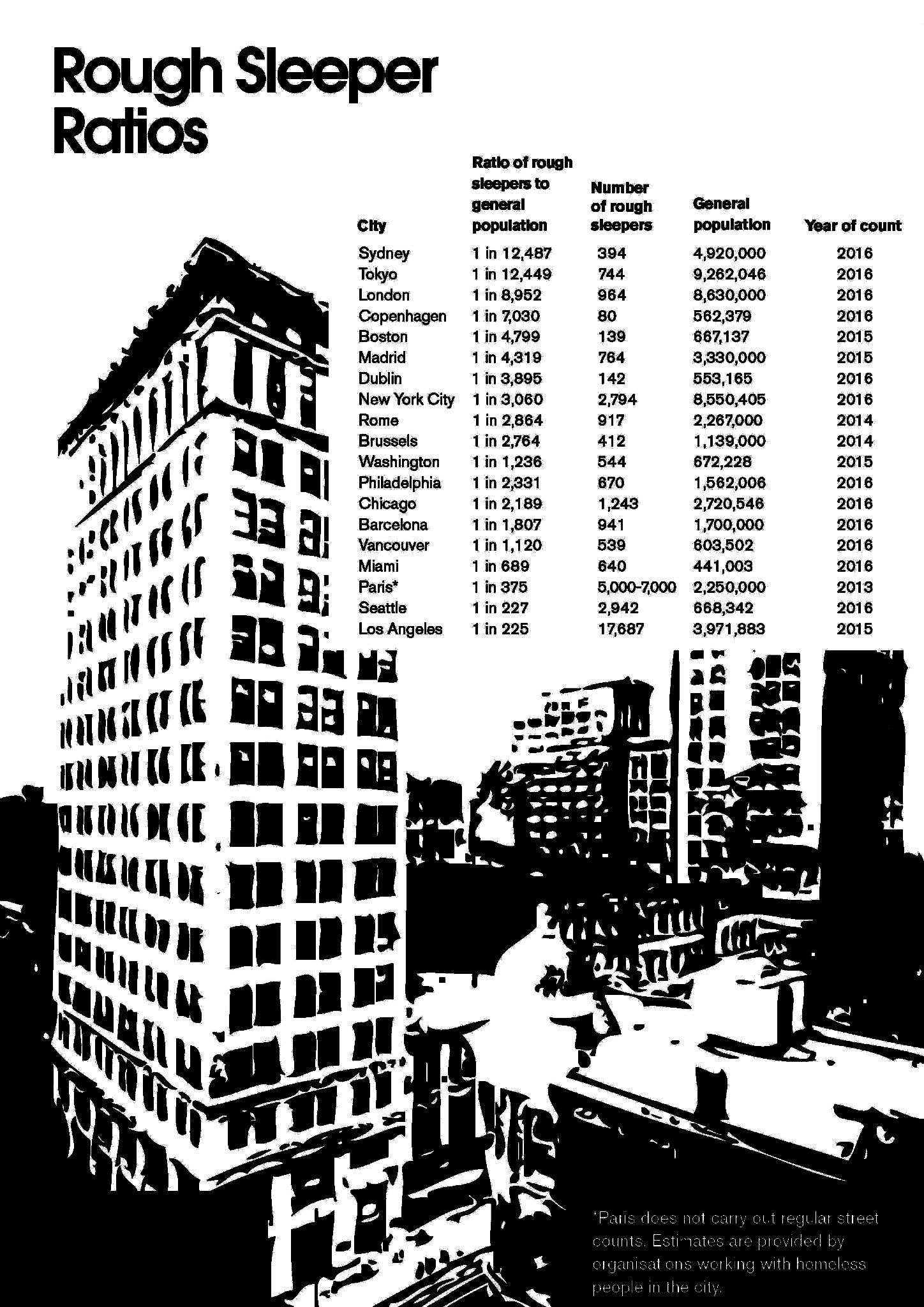 Major Cities Rough Sleeper Counts